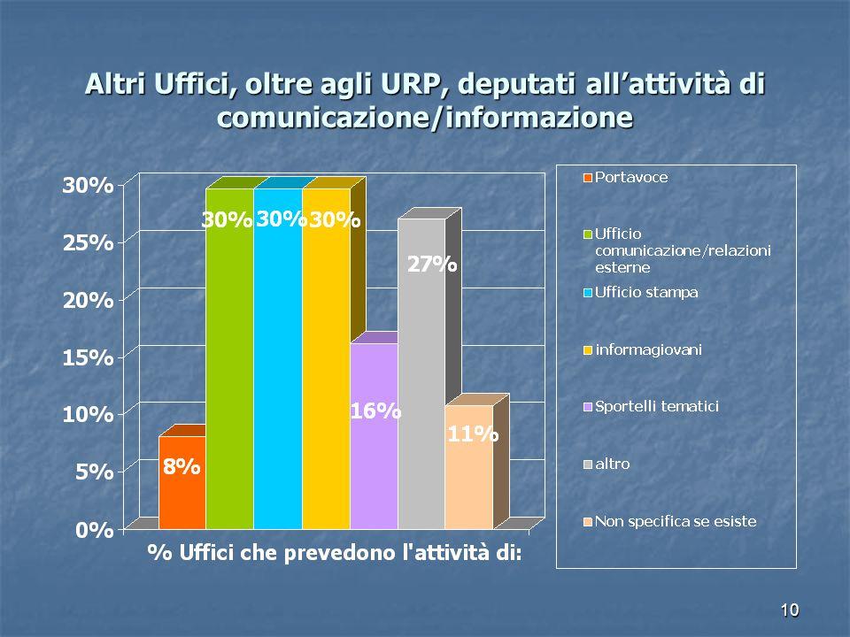 Altri Uffici, oltre agli URP, deputati all'attività di comunicazione/informazione