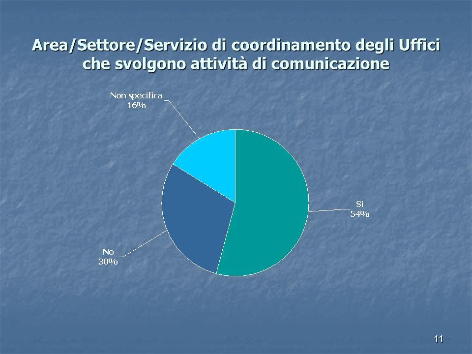 Area/Settore/Servizio di coordinamento degli Uffici che svolgono attività di comunicazione