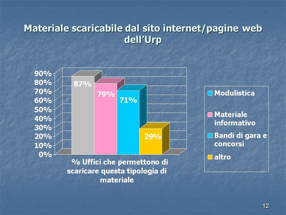 Materiale scaricabile dal sito internet/pagine web dell'Urp
