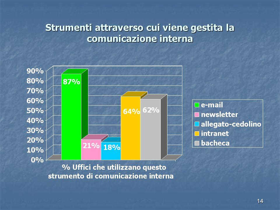 Strumenti attraverso cui viene gestita la comunicazione interna