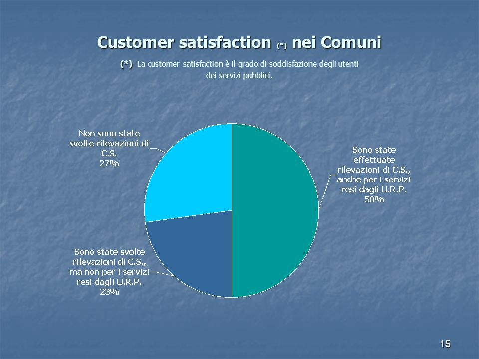Customer satisfaction (. ) nei Comuni (