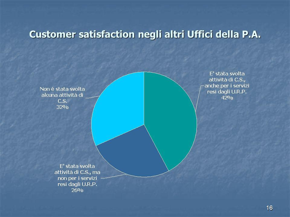 Customer satisfaction negli altri Uffici della P.A.