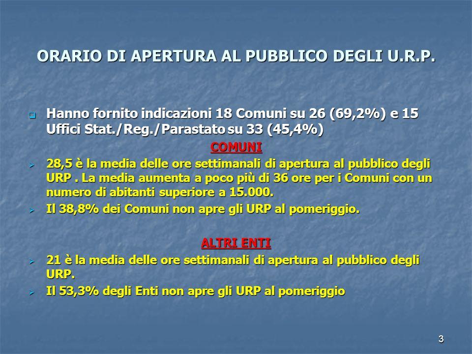 ORARIO DI APERTURA AL PUBBLICO DEGLI U.R.P.