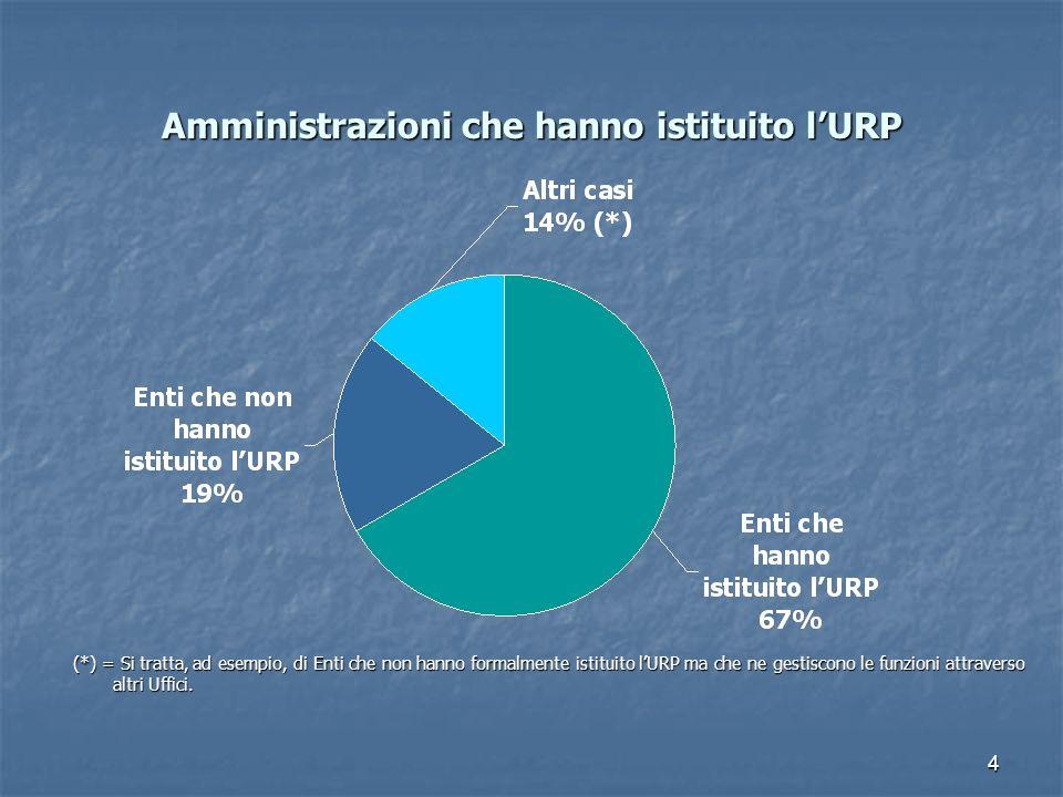 Amministrazioni che hanno istituito l'URP