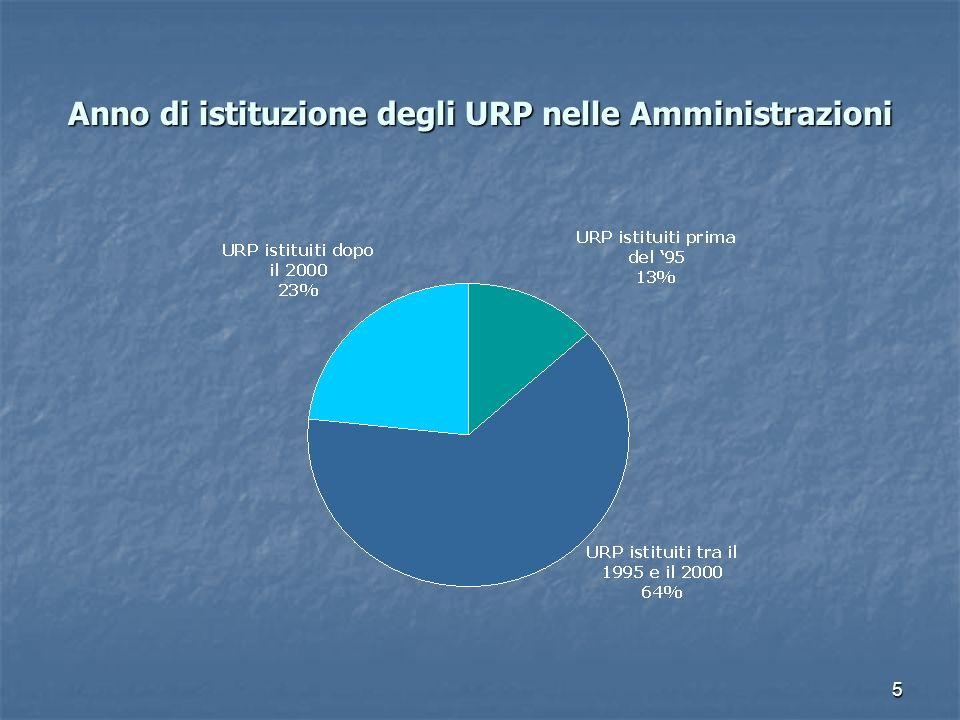 Anno di istituzione degli URP nelle Amministrazioni