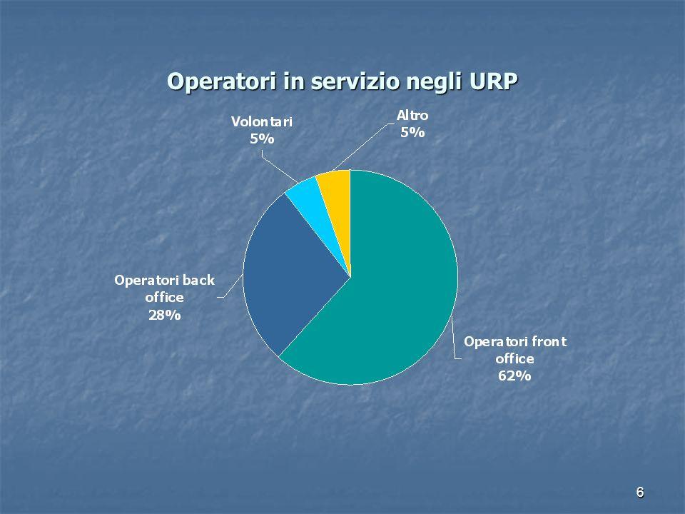 Operatori in servizio negli URP