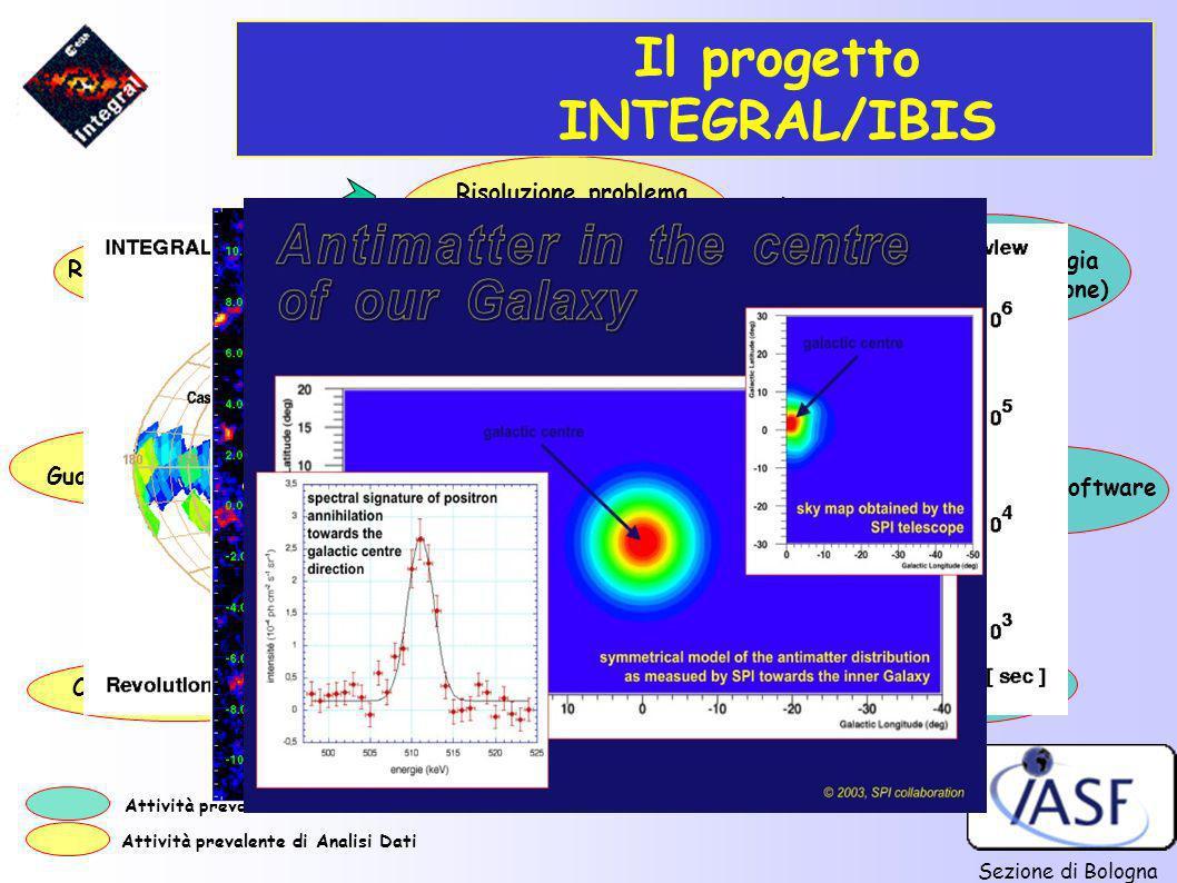 Il progetto INTEGRAL/IBIS