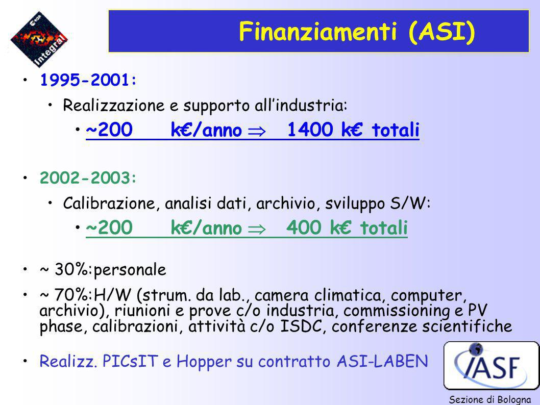 Finanziamenti (ASI) ~200 k€/anno  1400 k€ totali