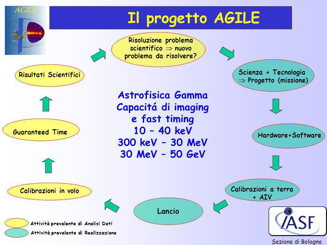 Il progetto AGILE Astrofisica Gamma Capacitá di imaging e fast timing