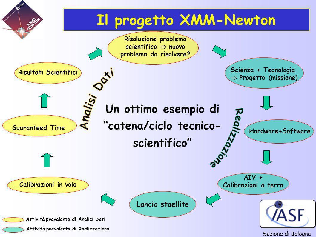 Il progetto XMM-Newton