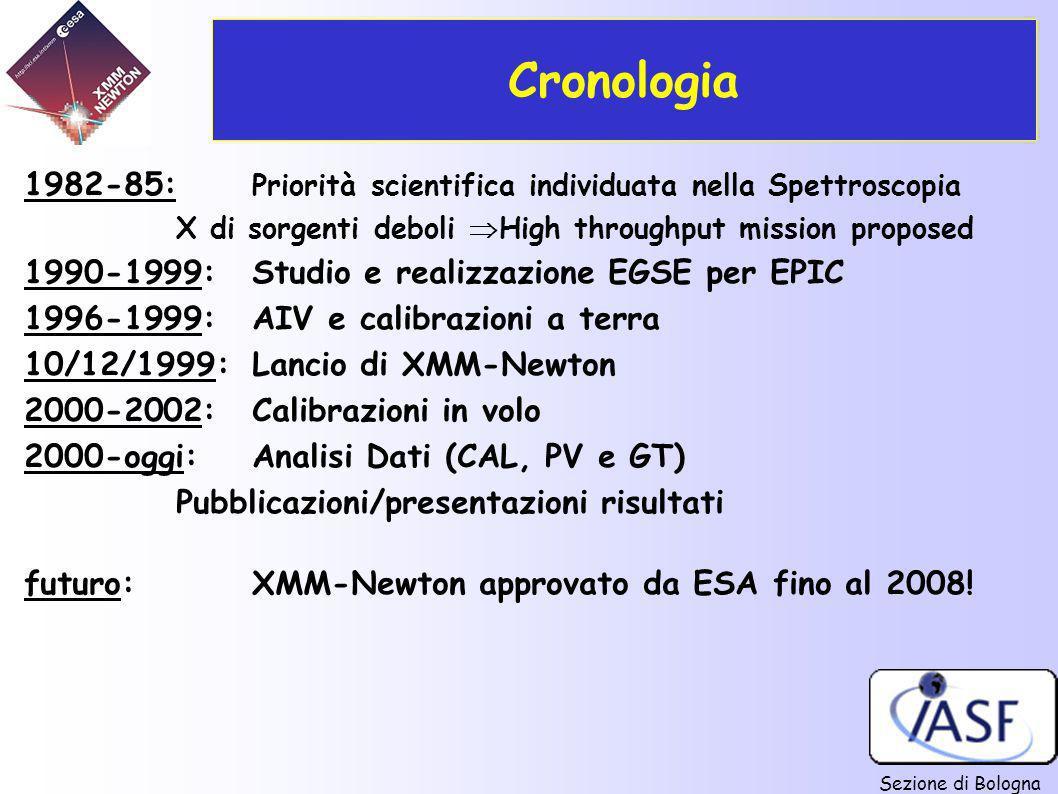 Cronologia 1982-85: Priorità scientifica individuata nella Spettroscopia X di sorgenti deboli High throughput mission proposed.