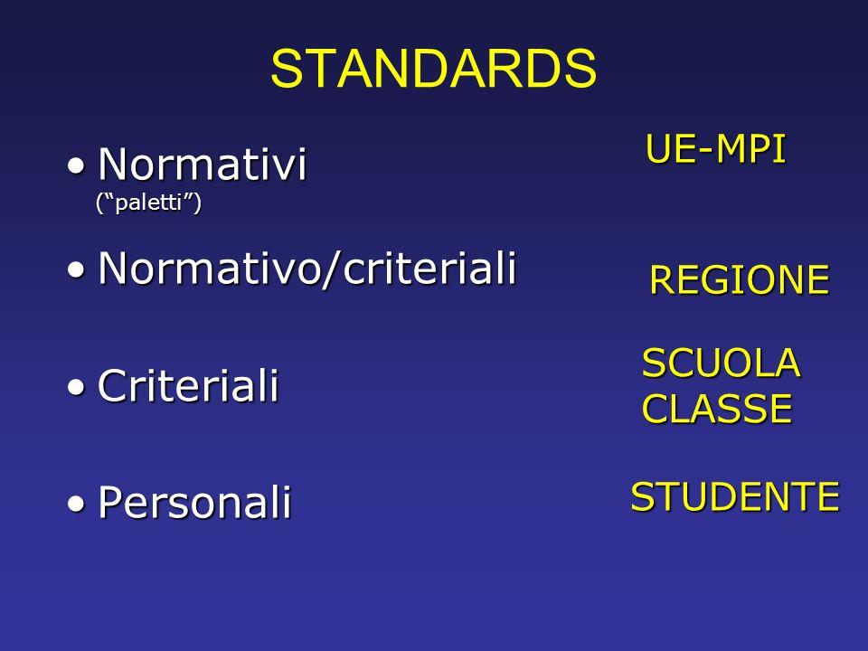 STANDARDS Normativi Normativo/criteriali Criteriali Personali UE-MPI