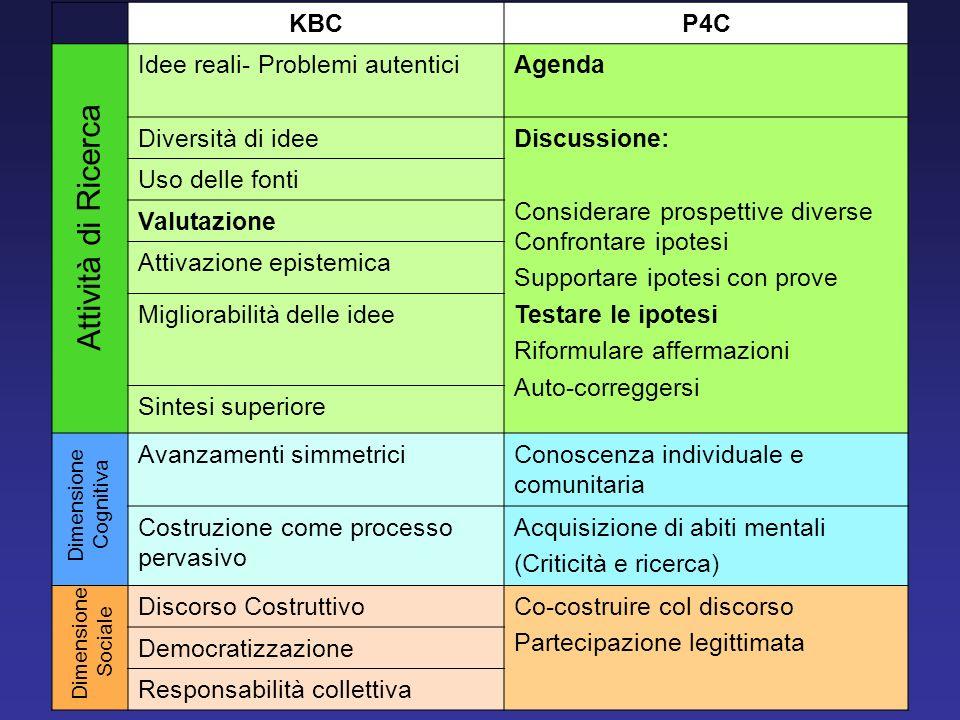 Attività di Ricerca KBC P4C Idee reali- Problemi autentici Agenda