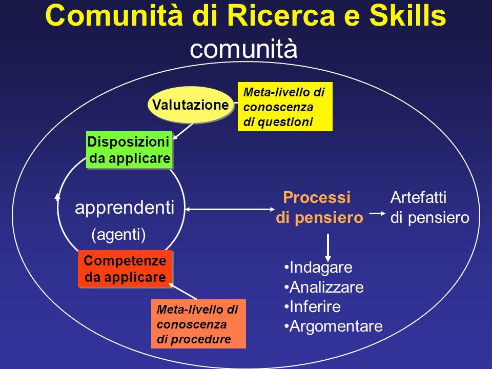 Comunità di Ricerca e Skills