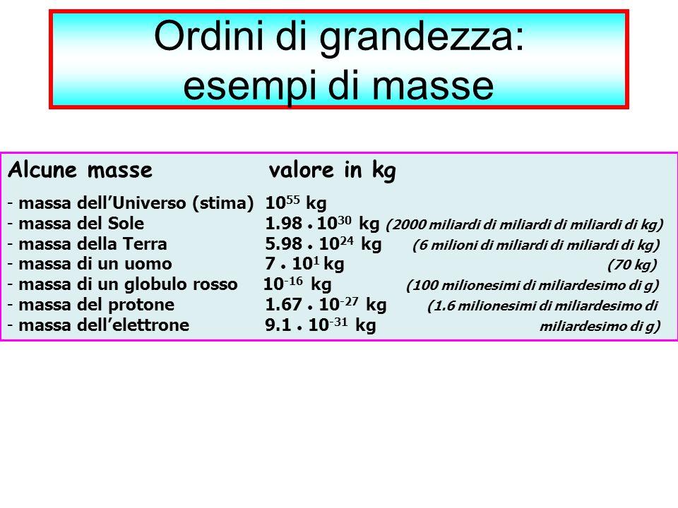 Ordini di grandezza: esempi di masse