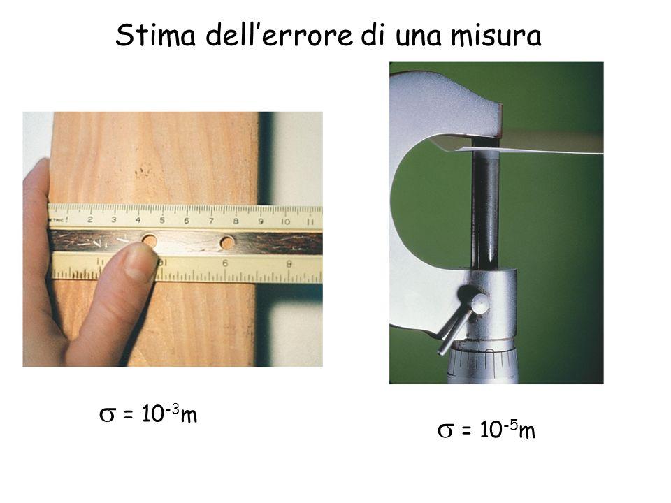 Stima dell'errore di una misura