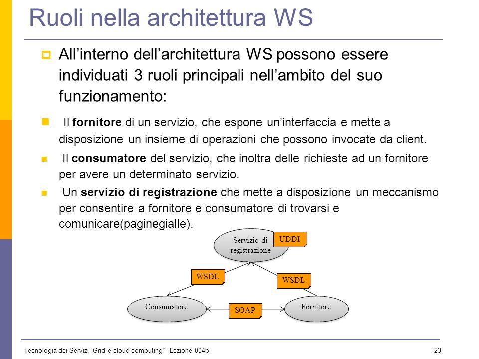 Ruoli nella architettura WS