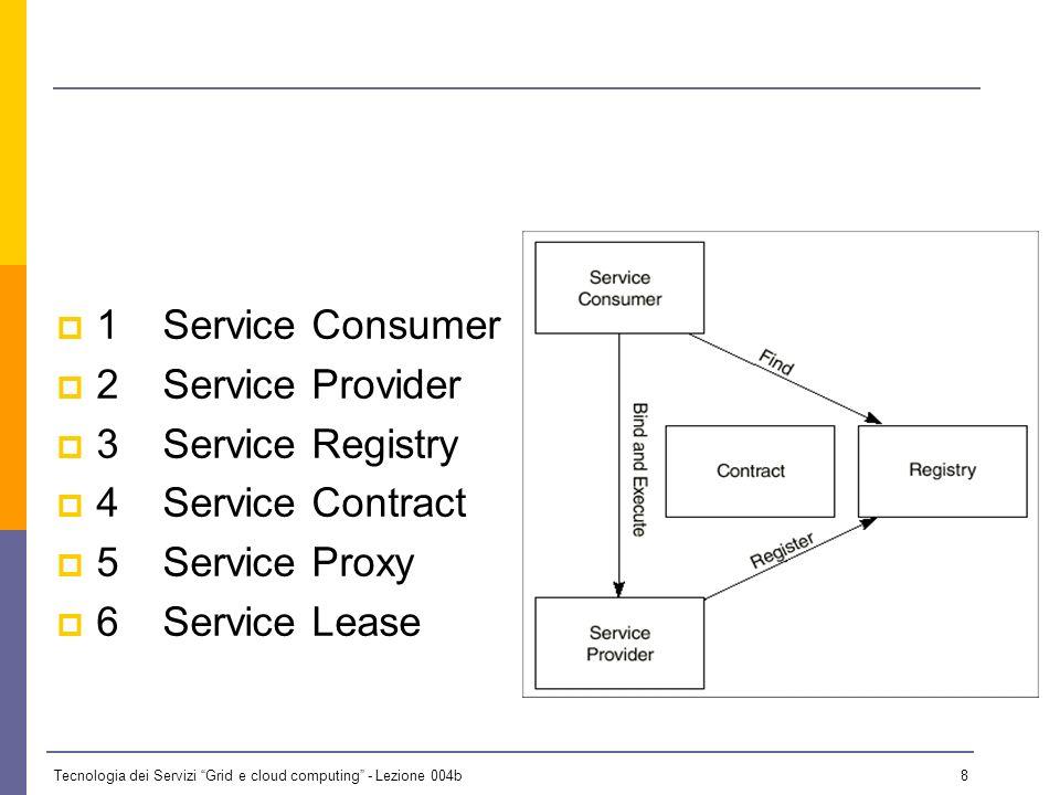 1 Service Consumer 2 Service Provider. 3 Service Registry.