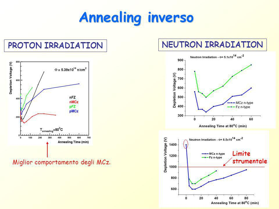 Annealing inverso Type non-inverted: depletion voltage has a maximum