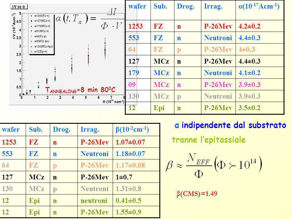 tranne l'epitassiale wafer Sub. Drog. Irrag. α(10-17Acm-1) 1253 FZ n