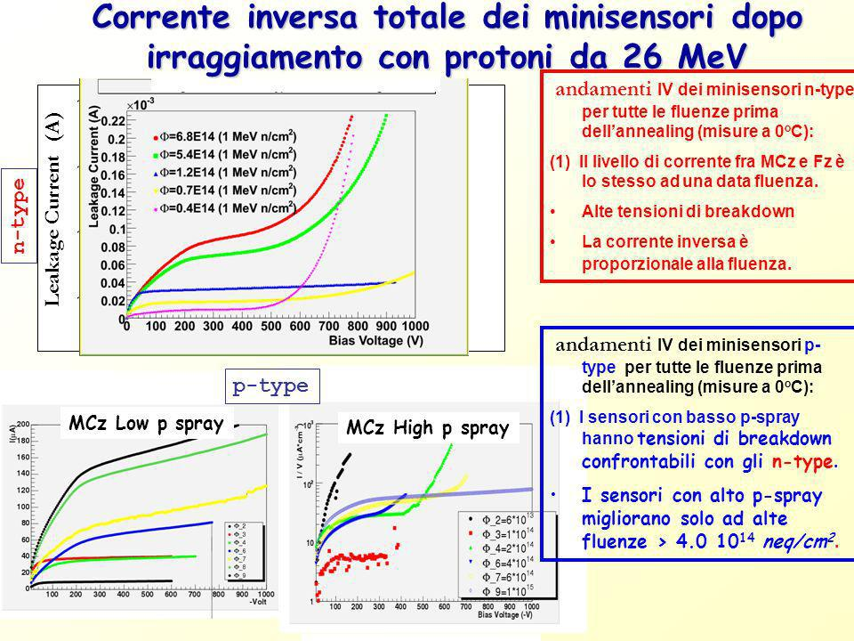 Corrente inversa totale dei minisensori dopo irraggiamento con protoni da 26 MeV