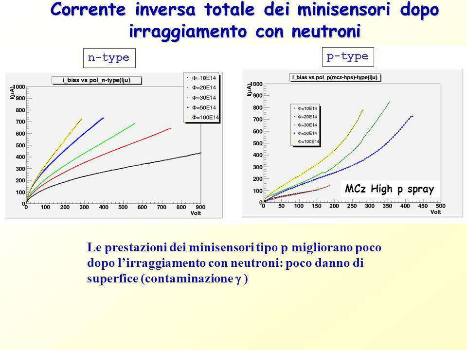 Corrente inversa totale dei minisensori dopo irraggiamento con neutroni