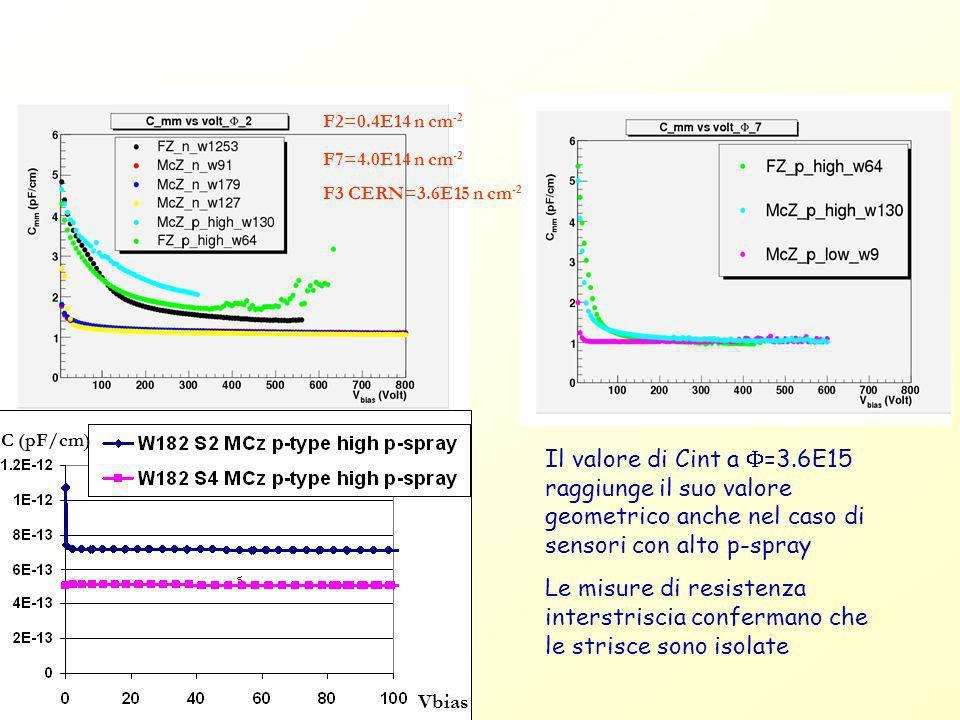 F2=0.4E14 n cm-2 F7=4.0E14 n cm-2. F3 CERN=3.6E15 n cm-2. C (pF/cm)