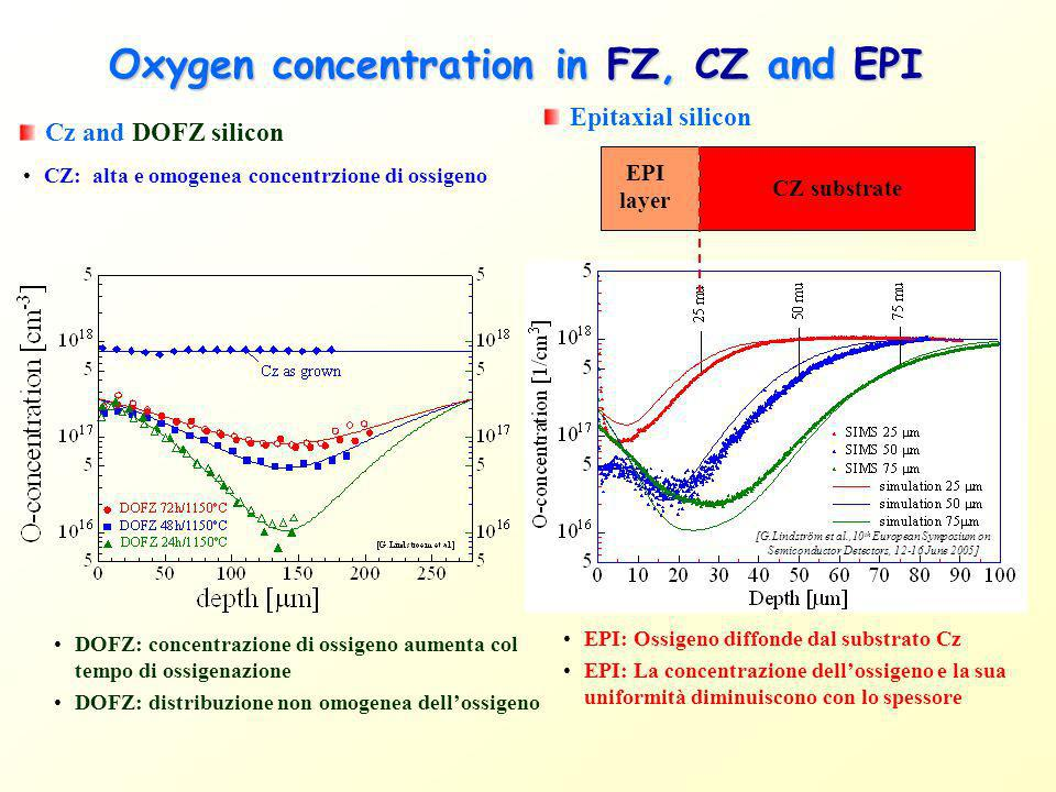 Oxygen concentration in FZ, CZ and EPI