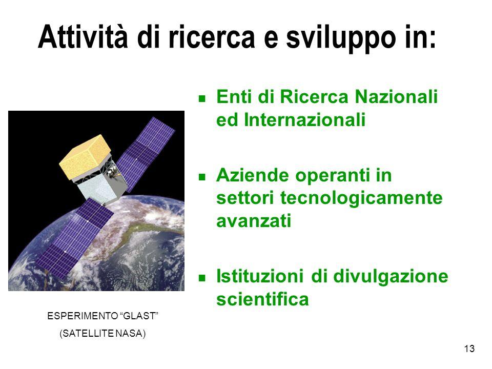 Attività di ricerca e sviluppo in: