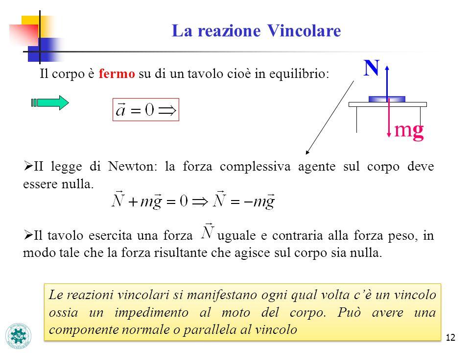 N mg La reazione Vincolare