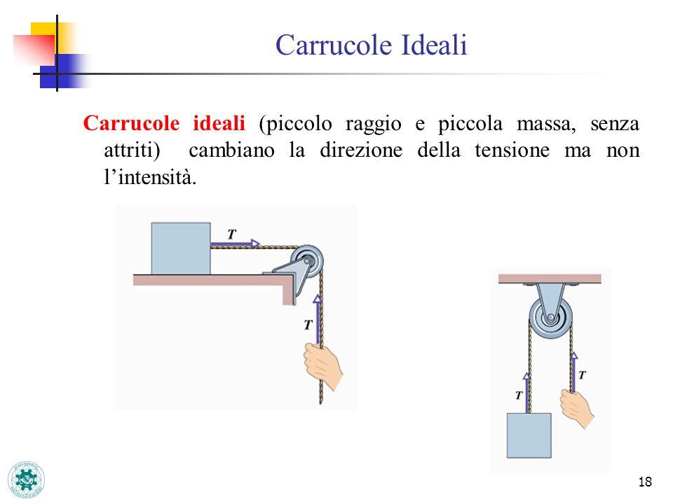 Carrucole Ideali Carrucole ideali (piccolo raggio e piccola massa, senza attriti) cambiano la direzione della tensione ma non l'intensità.