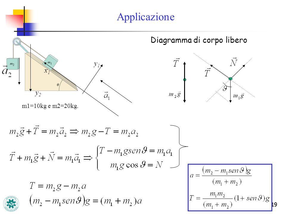 Applicazione Diagramma di corpo libero y1 x1 y2 m1=10kg e m2=20kg. 19
