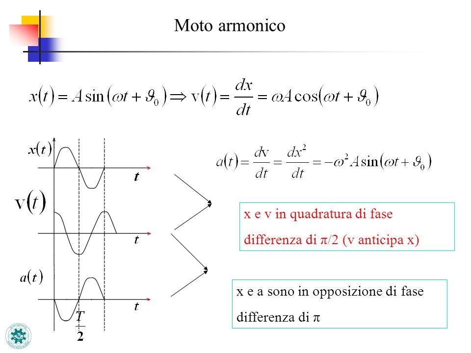 Moto armonico x e v in quadratura di fase