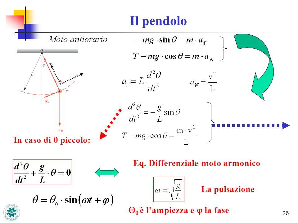 Il pendolo Moto antiorario In caso di θ piccolo: