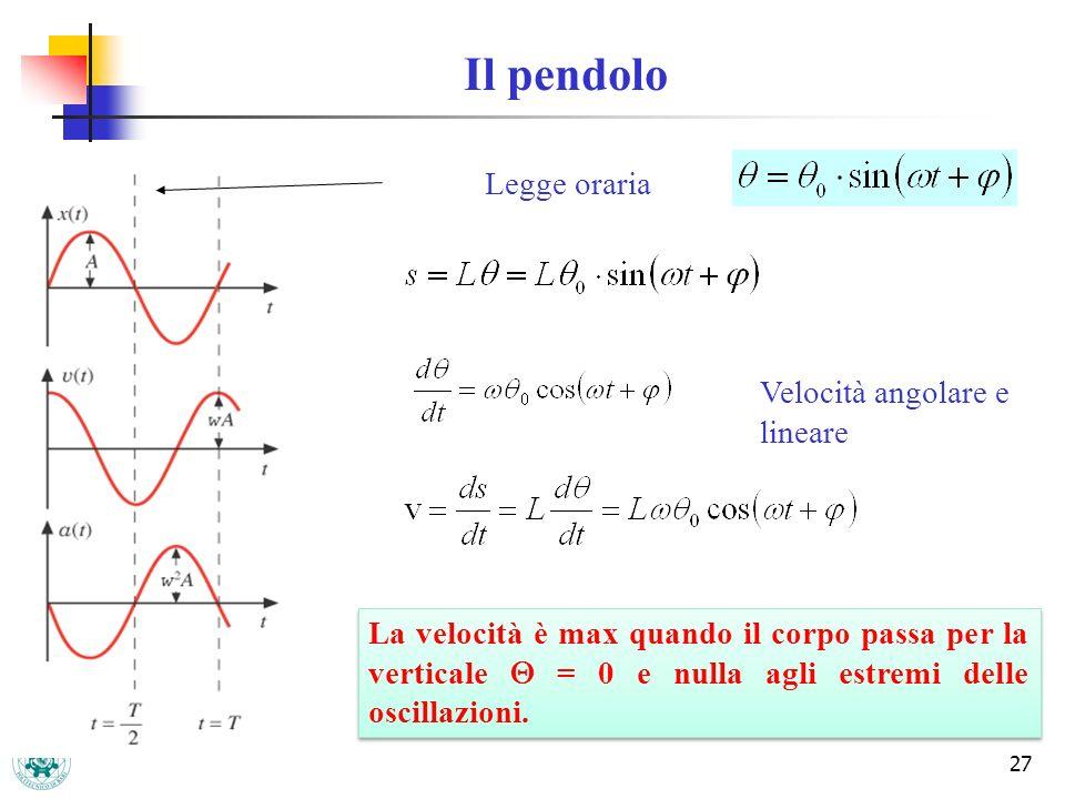 Il pendolo Legge oraria Velocità angolare e lineare