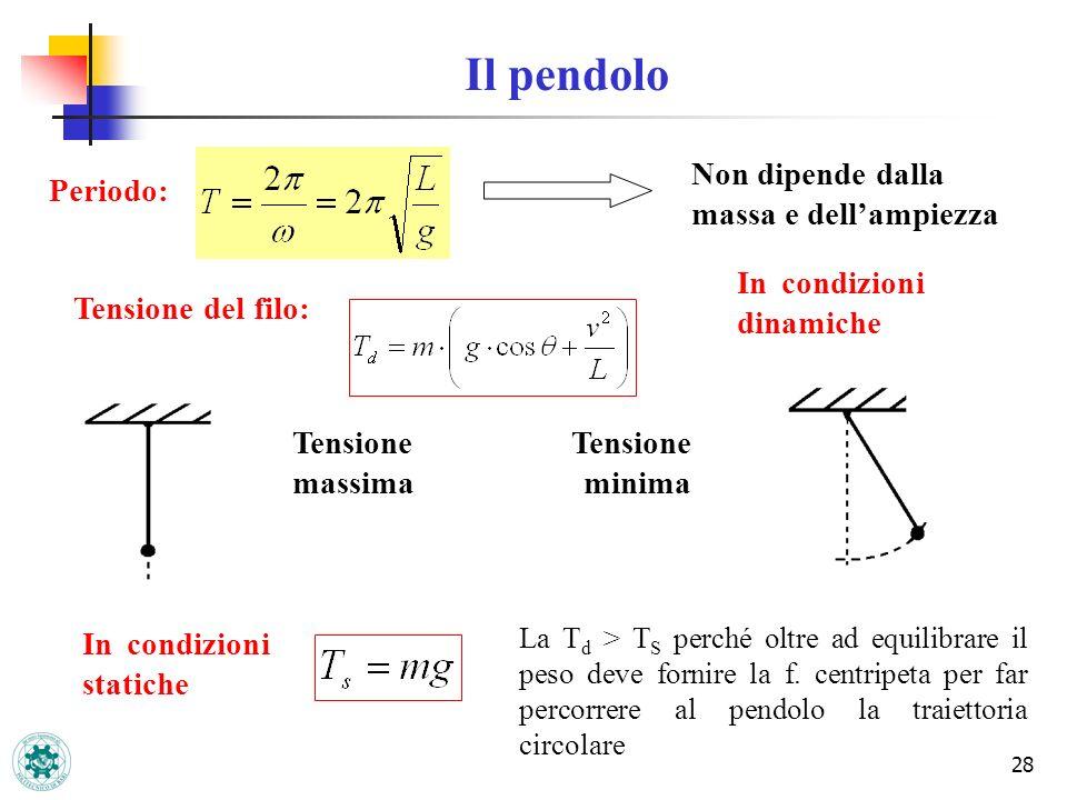 Il pendolo Non dipende dalla massa e dell'ampiezza Periodo: