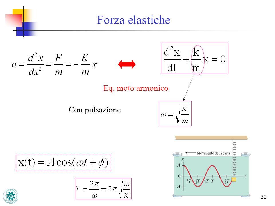 Forza elastiche Eq. moto armonico Con pulsazione
