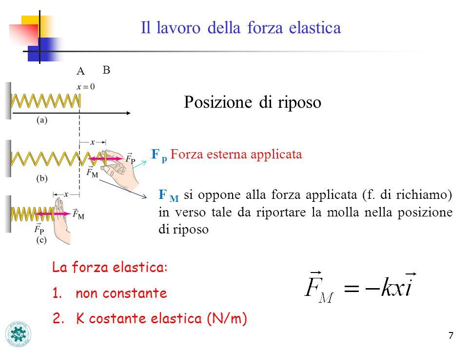 Il lavoro della forza elastica