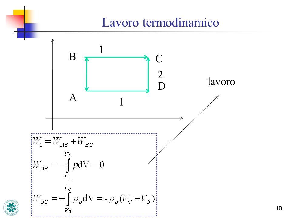 Lavoro termodinamico 1 B C 2 lavoro D A 1