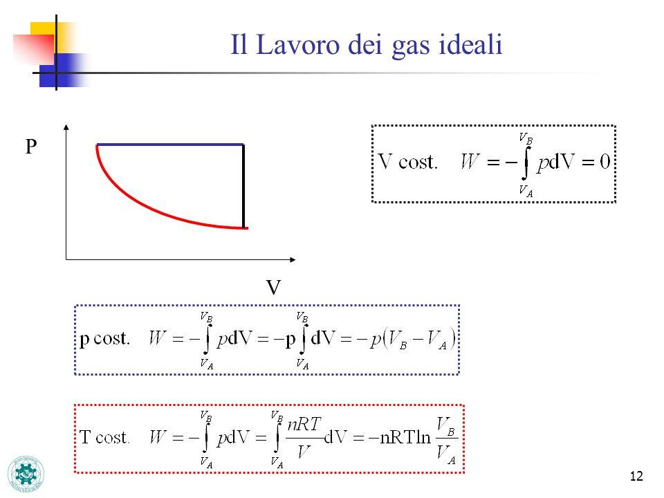 Il Lavoro dei gas ideali