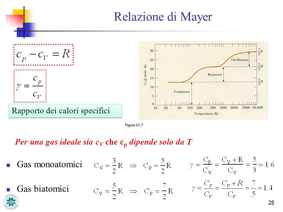 Relazione di Mayer Gas monoatomici Gas biatomici