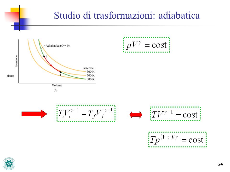 Studio di trasformazioni: adiabatica