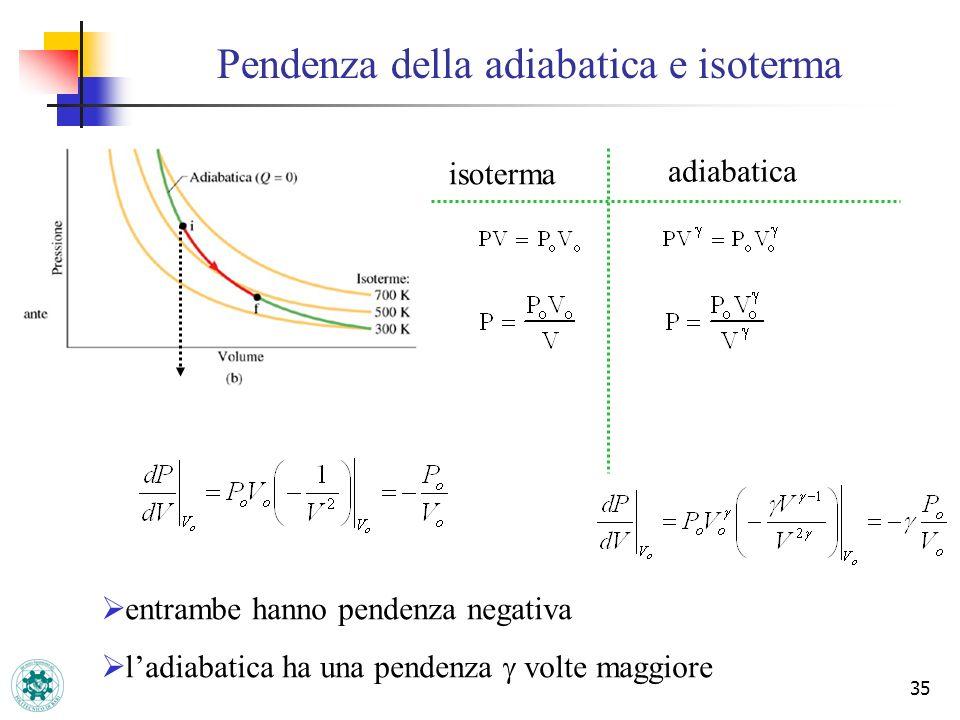 Pendenza della adiabatica e isoterma