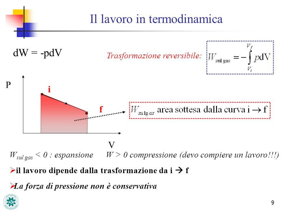 Il lavoro in termodinamica