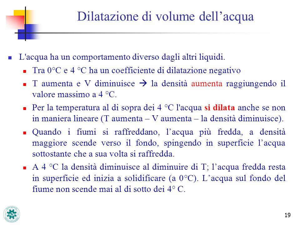 Dilatazione di volume dell'acqua