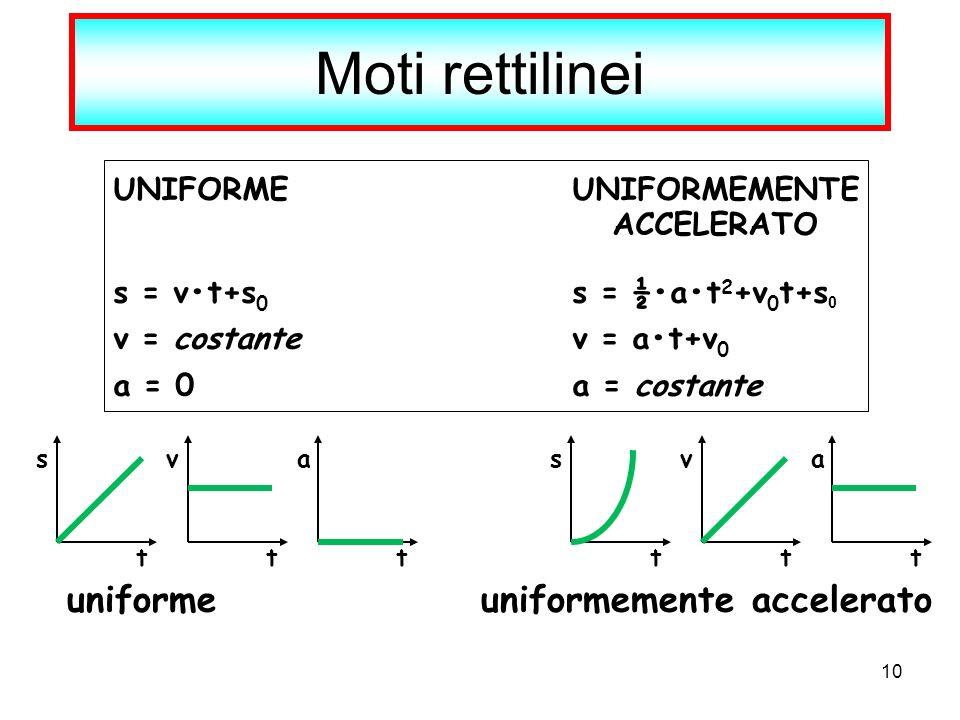 Moti rettilinei uniforme uniformemente accelerato