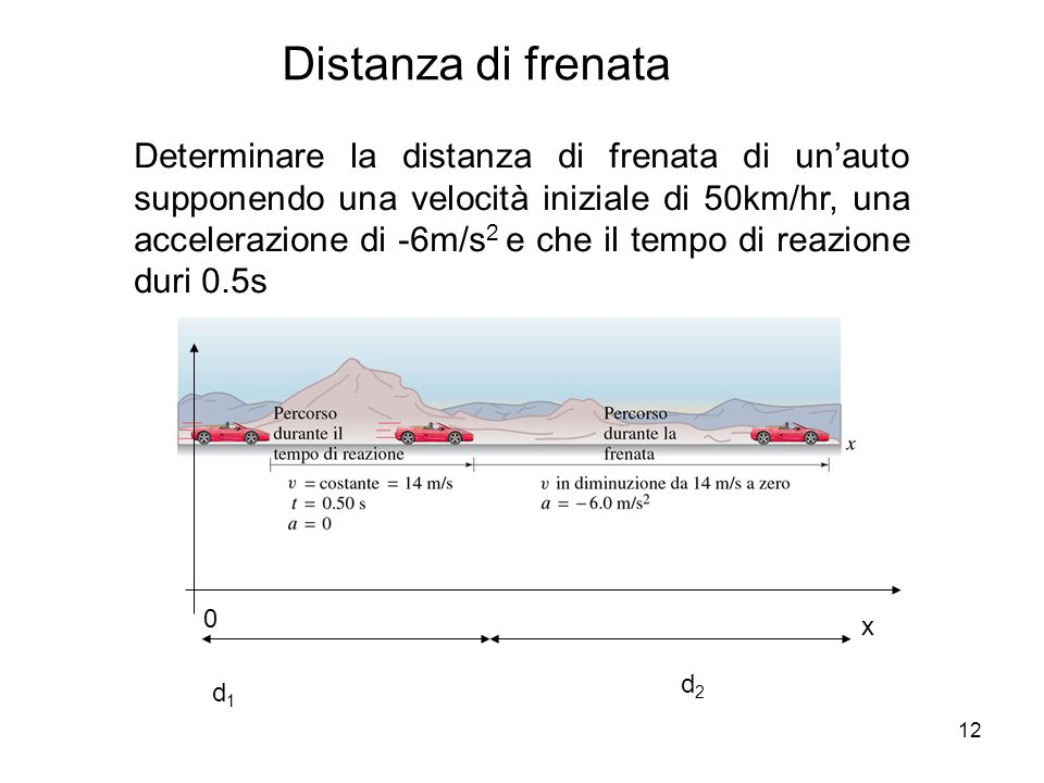 Distanza di frenata