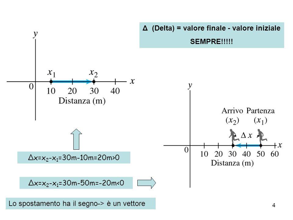Δ (Delta) = valore finale - valore iniziale