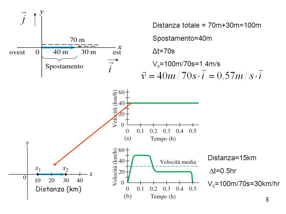 Velocità scalare media & velocita vettoriale media