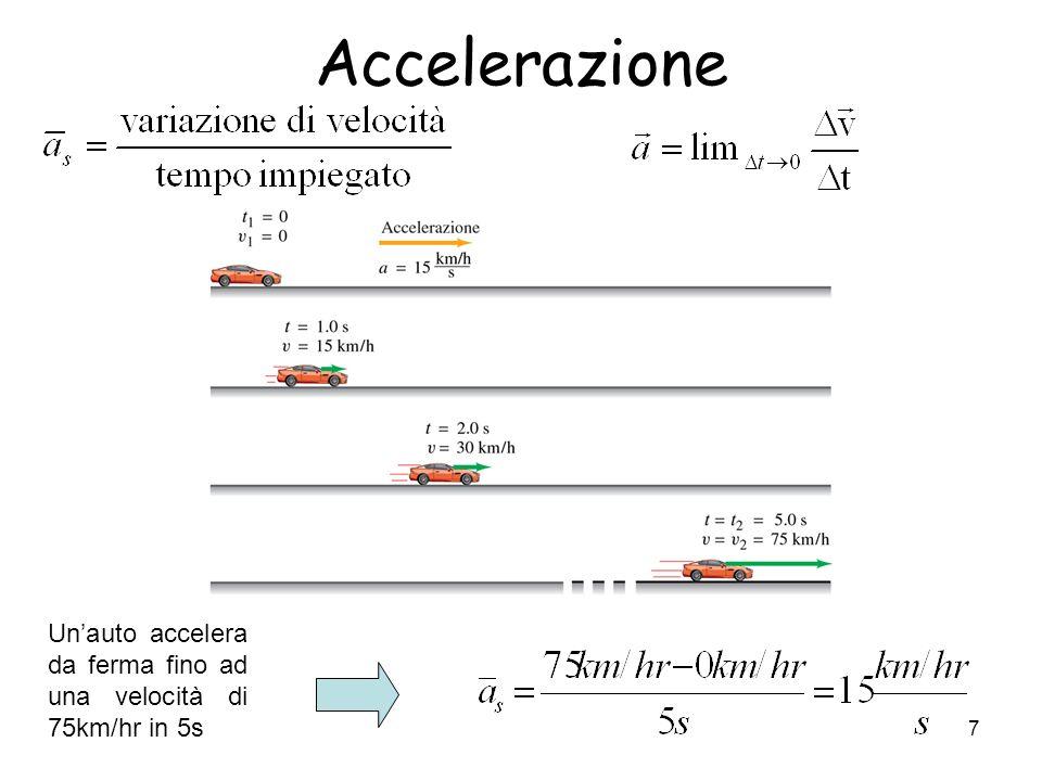 Accelerazione Un'auto accelera da ferma fino ad una velocità di 75km/hr in 5s
